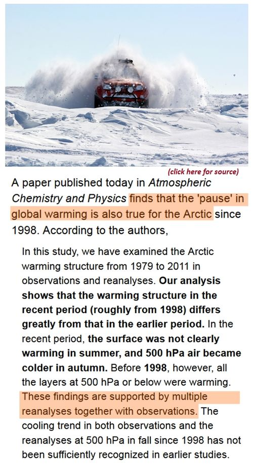 Arctic warming Awol since 1998 cooling instead