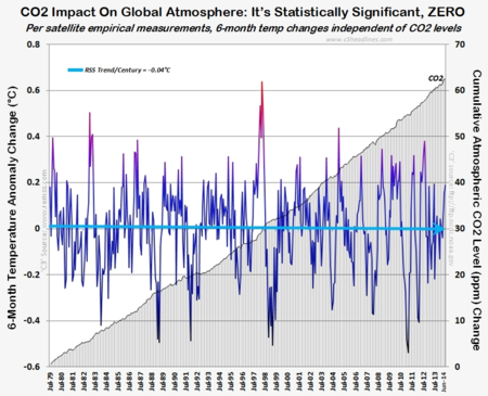 State-Of-The-Art Satellite Technology Provides Proof: CO2′s Almost Non-Existent Global Warming Influence