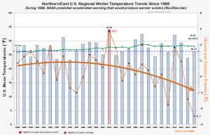 NASA james hansen co2 global warming US winter 2015 030215