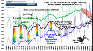 NOAA Maine climate record fraud Brakey_2 NTZ may2015